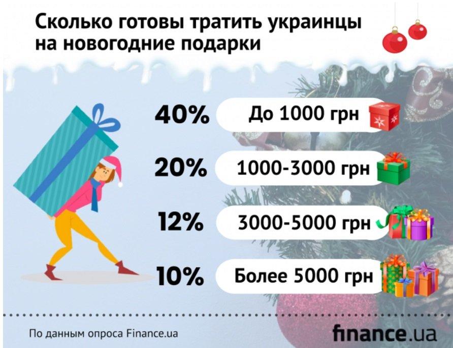 Стало известно, какую сумму украинцы готовы потратить на подарки к Новому году