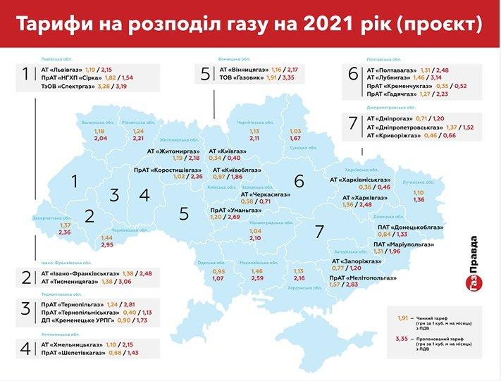 Тарифи на доставку газу подорожчають в Україні майже вдвічі