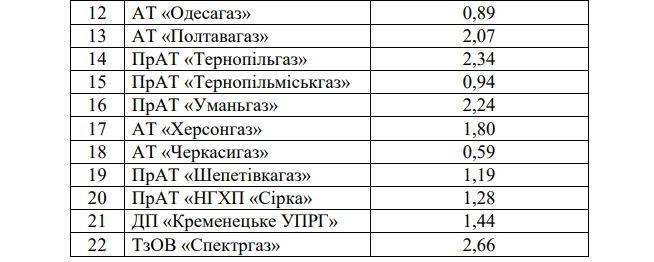 Тариф на газ в Україні зріс двічі: піднялася ціна і вартість доставки