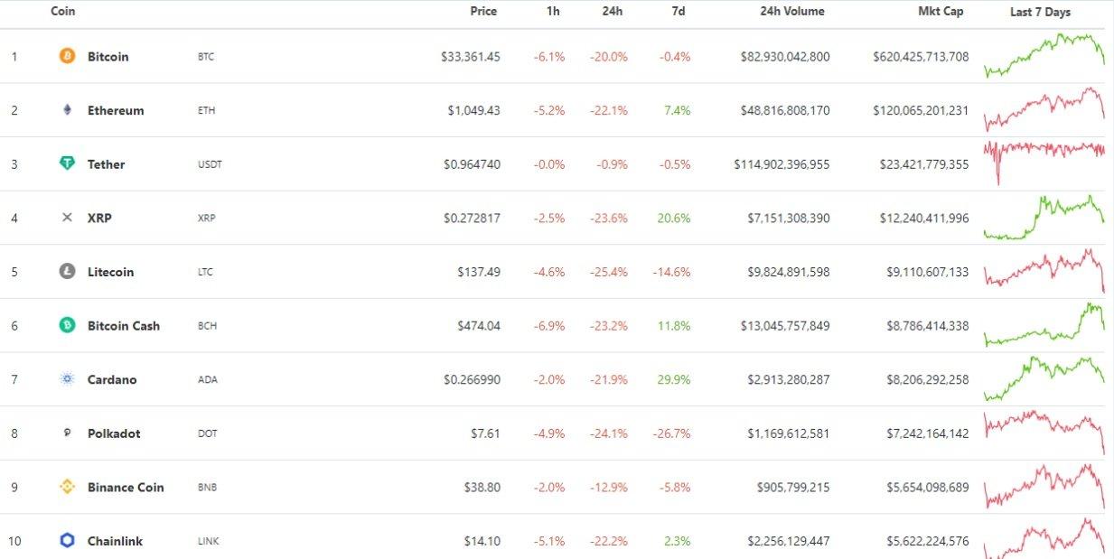 Биткоин  упал и потянул за собой другие криптовалюты: за выходные они потеряли в цене почти триллион долларов