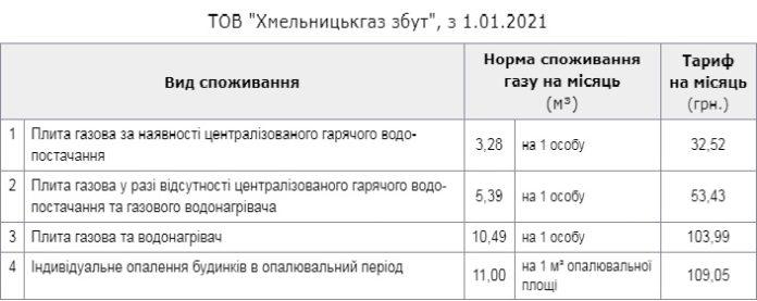 Українцям збільшили тарифи на газ: суми в платіжках зросли до рівня середньої зарплати
