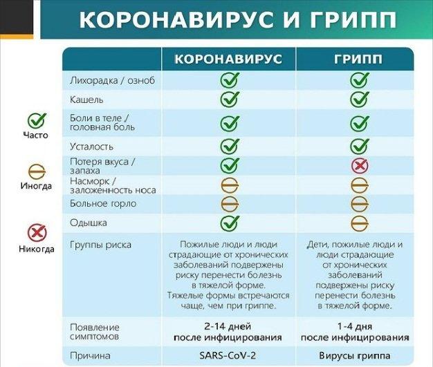 Дві головні відмінності: доктор Комаровський розповів, в чому не схожі грип і коронавірус