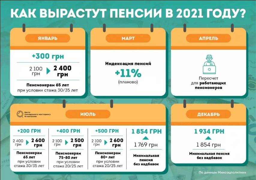 Українці в березні отримають надбавки до пенсії від 300 до 700 гривень: кому пощастить найбільше