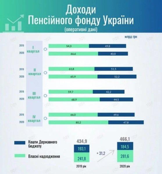 Пенсійний фонд може стати банкрутом: все менше українців платять внески