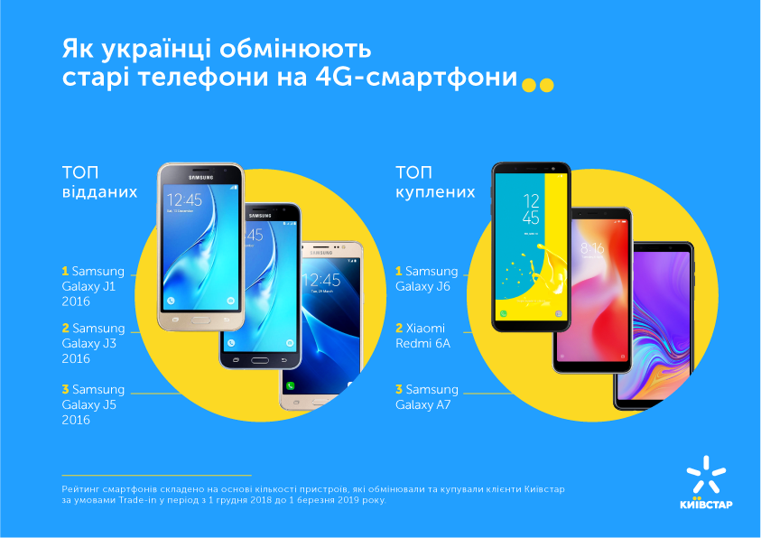 Киевстар и Vodafone бесплатно меняют абонентам старые смартфоны на новые