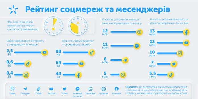 """Кожен десятий клієнт """"Київстар"""" два місяці на рік проводить у Tik Tok: чим іще здивував мобільний оператор"""