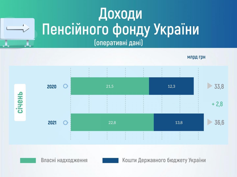 Пенсійний фонд отримав у січні менше доходів, ніж планував: що буде з пенсіями