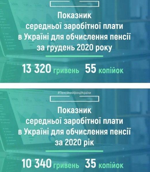Пенсію в Україні будуть розраховувати по новому показнику: як зміниться її розмір