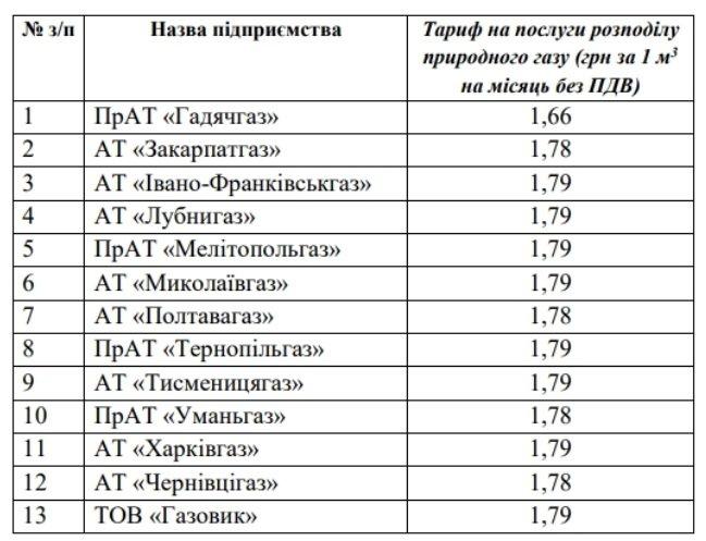 В Україні знизили тарифи на доставку газу: які ціни в регіонах