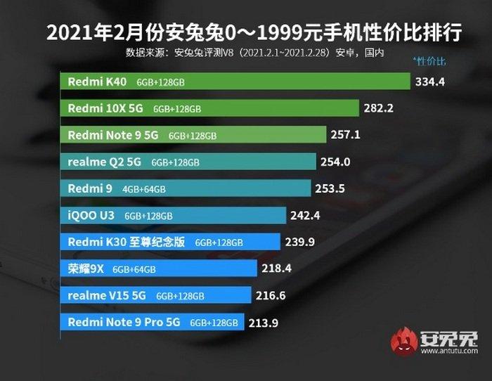 Redmi увійшов у трійку лідерів в списку найкращих Android-смартфонів