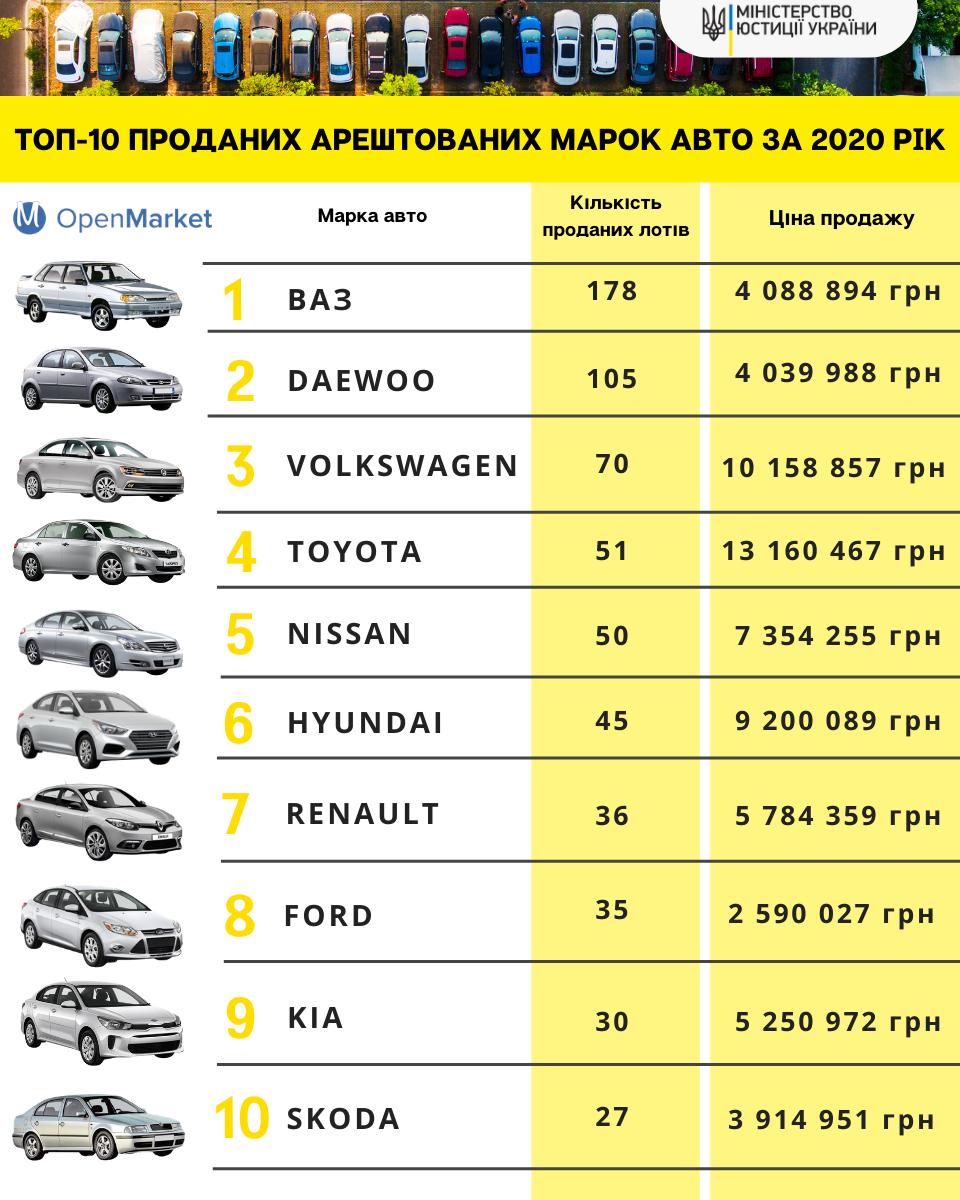 Які машини найчастіше конфіскують в Україні: рейтинг