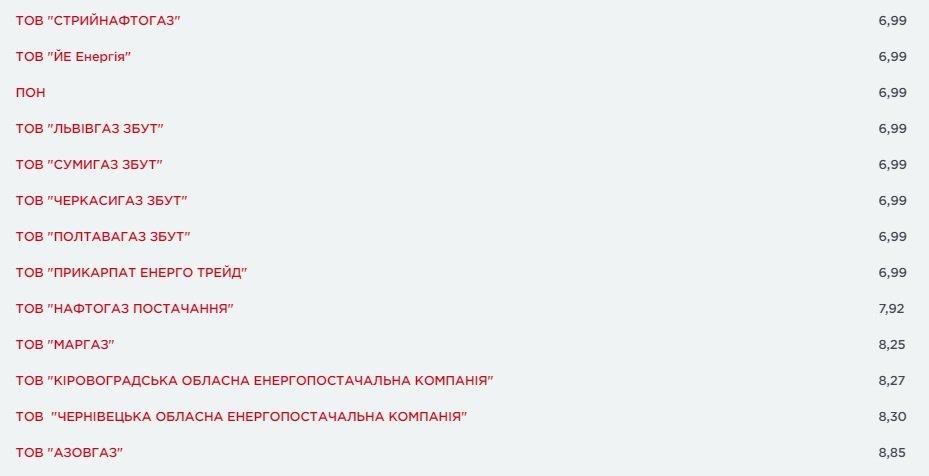 Постачальники опублікували квітневі тарифи на газ: ціни підскочили до 8,85 грн