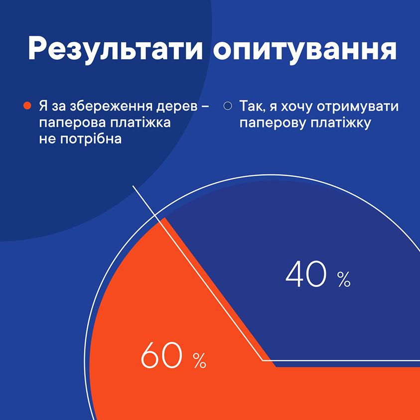 Київгаз пропонує відмовитися від платіжок за газ: як оплачувати послуги