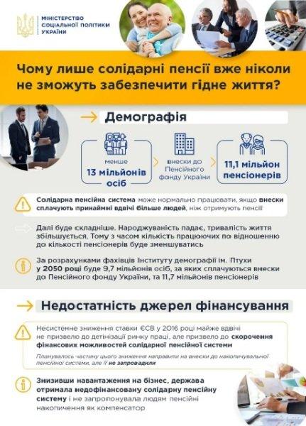 Падение пенсий неизбежно: украинцы будут получать не более 20% от зарплаты