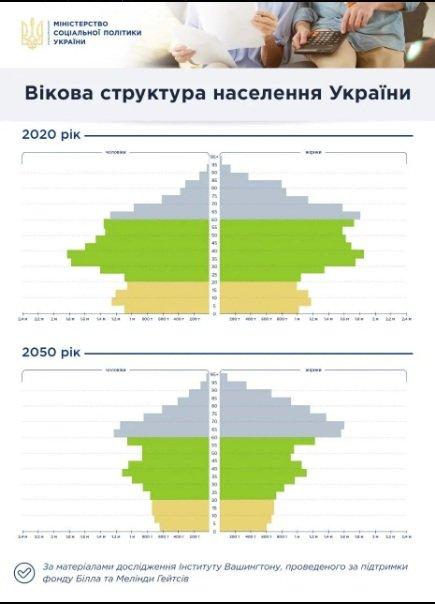 Падіння пенсій в Україні неминуче: добре, якщо будуть платити хоча би щось