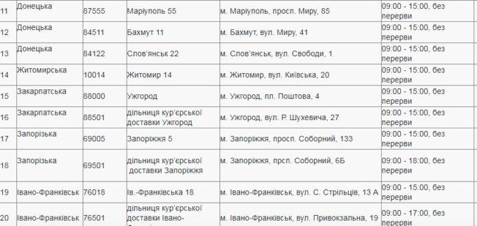 """Стало известно, как будут работать 8 марта """"Новая почта"""" и """"Укрпочта"""""""