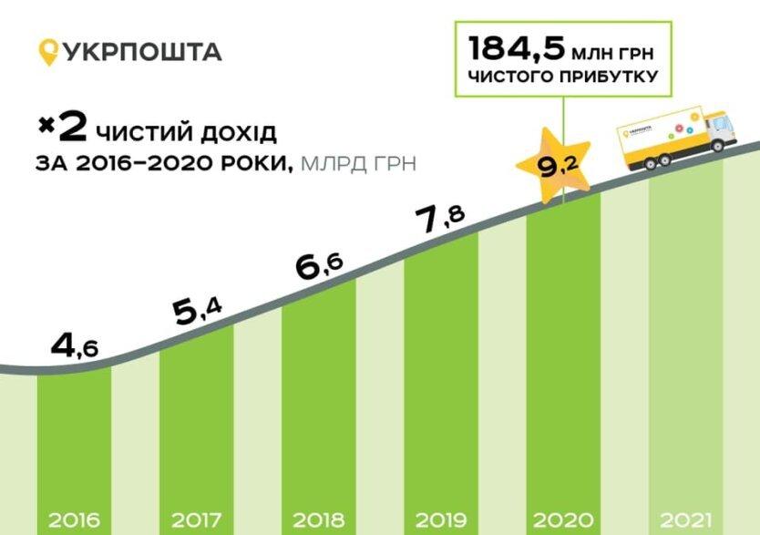 """Компанія """"Укрпошта"""", незважаючи на коронакризу, завершила минулий рік з багатомільйонними прибутками, - Смілянський"""
