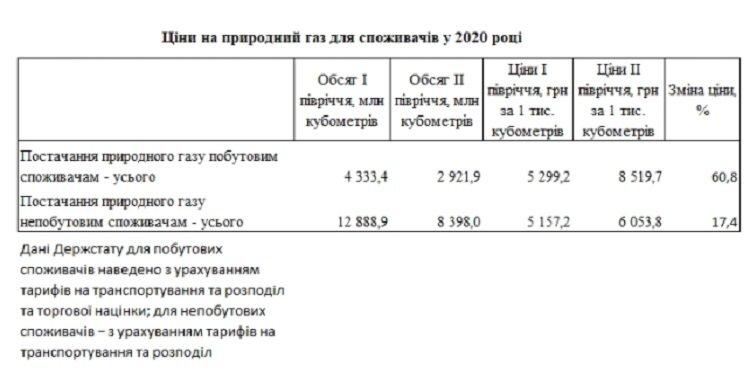 В Україні тариф на газ для населення на 40% вищий, ніж для промисловості
