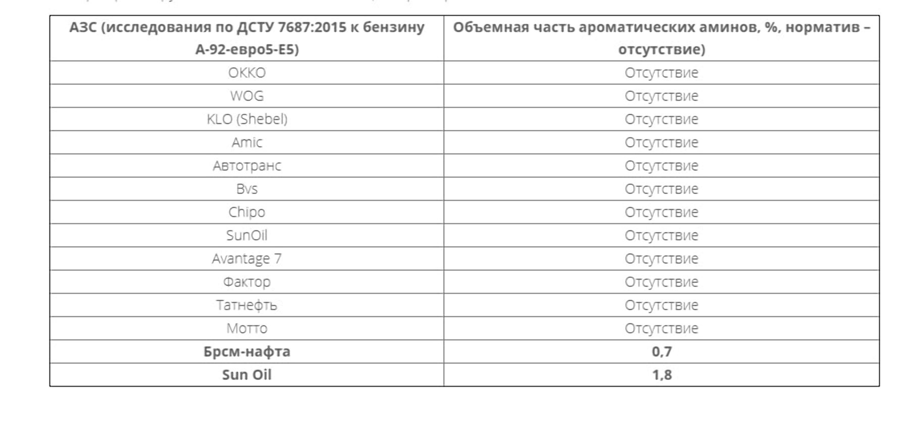 Експерти перевірили бензин на українських АЗС: деталі