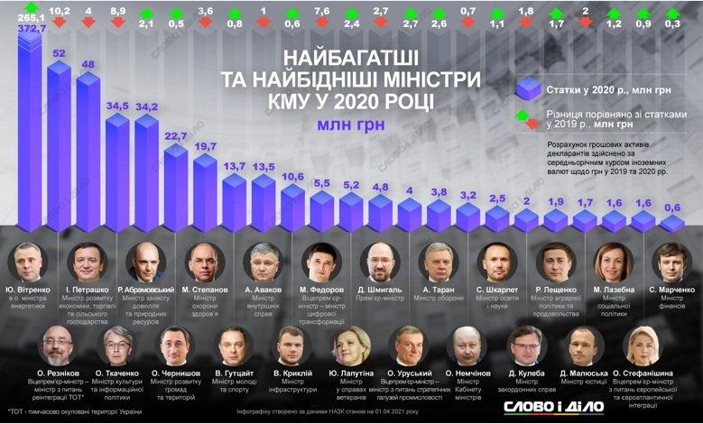 Заработали миллионы гривен: стали известны зарплаты министров за прошлый год