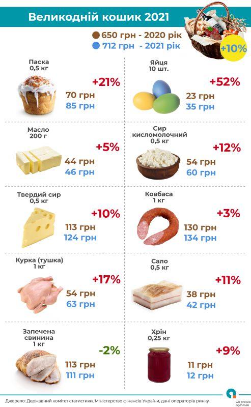 Паски цьогоріч набагато дорожчі, ніж торік: які інгредієнти виросли в ціні