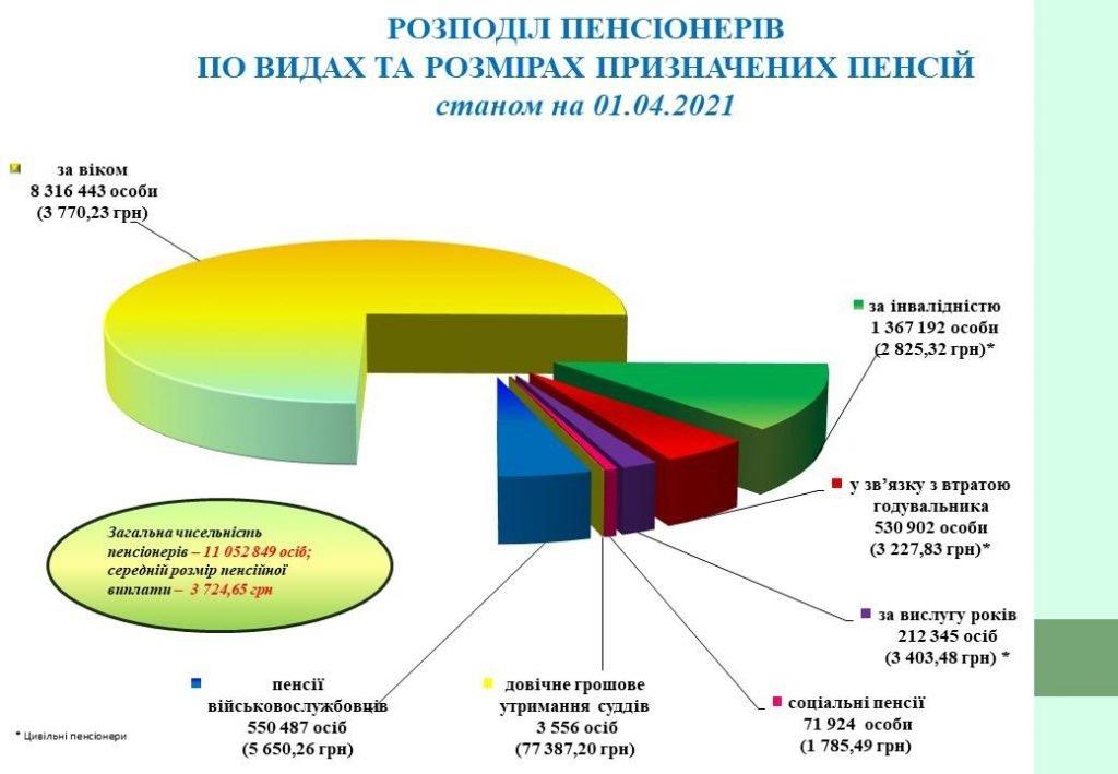 Стало відомо, скільки українців отримують пенсії більше 70 тис. гривень