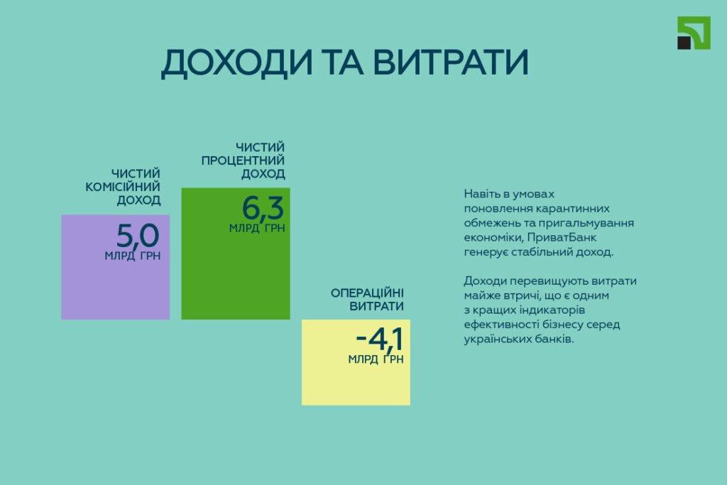 Стало відомо, скільки ПриватБанк заробляє на українцях