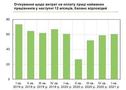 Українцям загрожують масові скорочення: чого очікувати від роботодавців