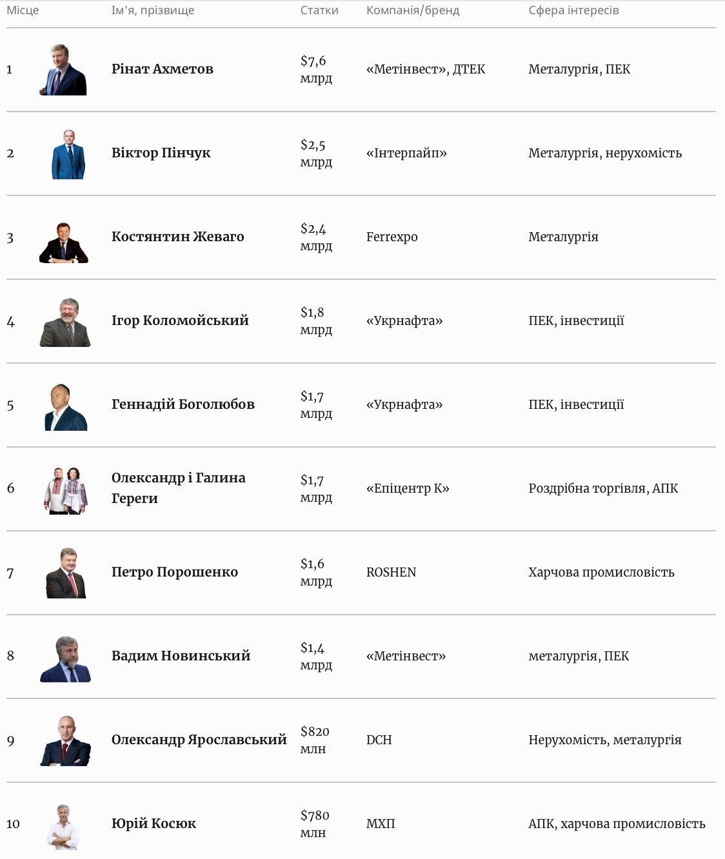 Рінат Ахметов майже втричі збільшив статки: новий рейтинг найбагатших українців від Forbes