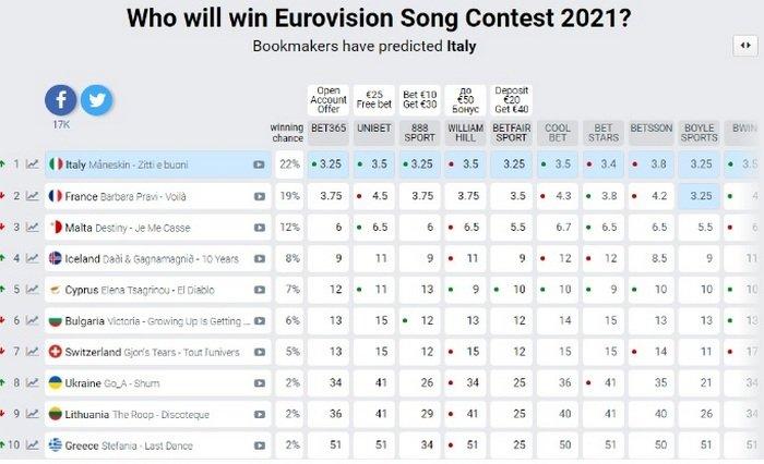 """Названий новий фаворит """"Євробачення-2021"""" за ставками букмекерів"""
