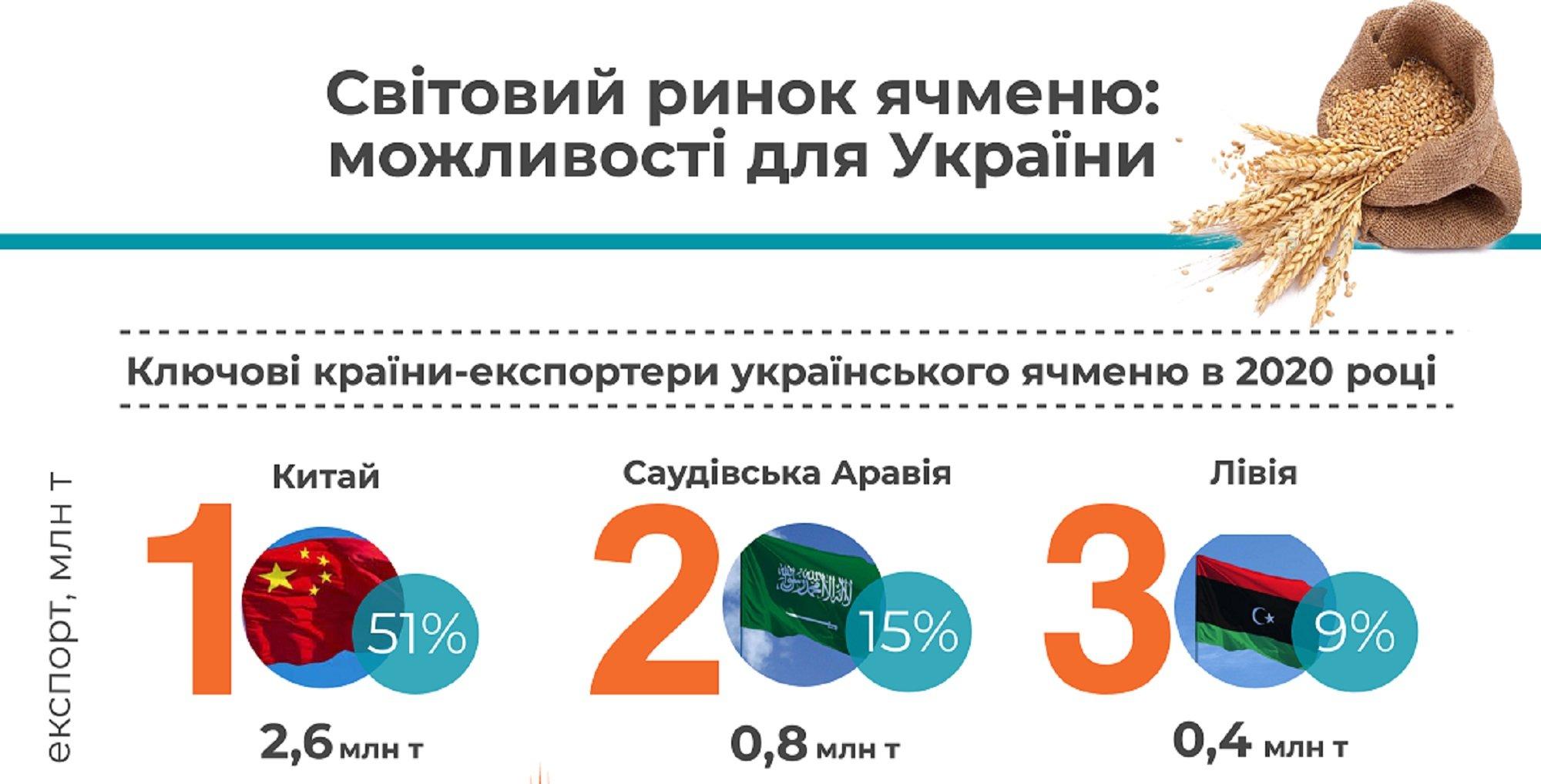 Україна увійшла до трійки лідерів з експорту ячменю у світі
