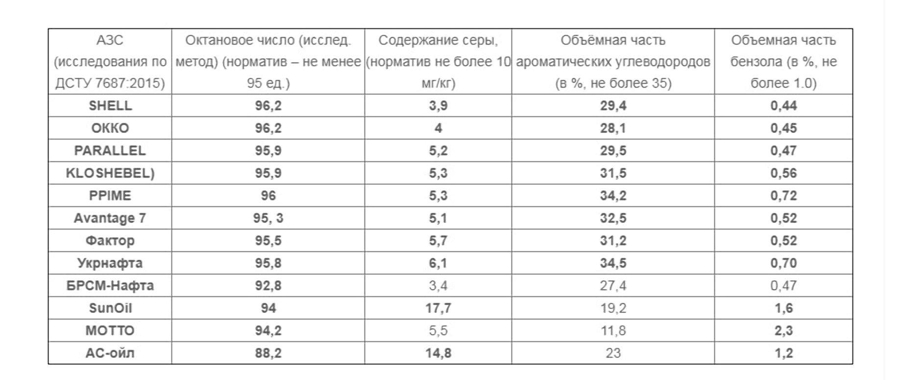 Експерти перевірили бензин А-95 на українських АЗС: де можна заправлятися