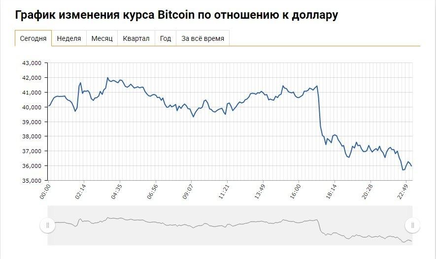 Bitcoin continúa cayendo en medio de noticias adversas de China