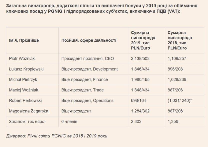 Стали известны зарплаты членов Наблюдательного совета убыточного Нафтогаза