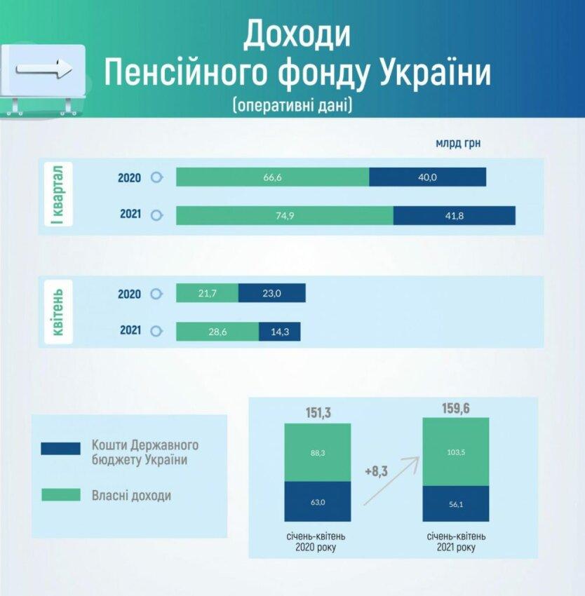 Пенсии украинцев оказались под угрозой: в бюджете Пенсионного фонда разрастается дыра