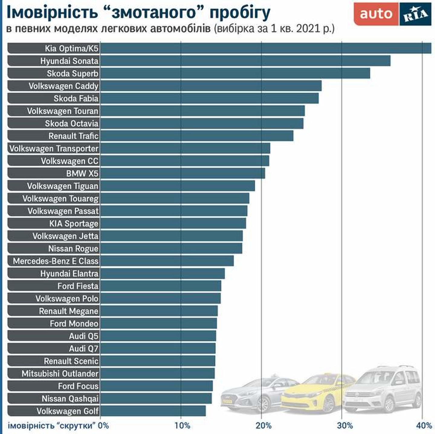 Названо автомобілі, у яких в Україні найчастіше скручують пробіг
