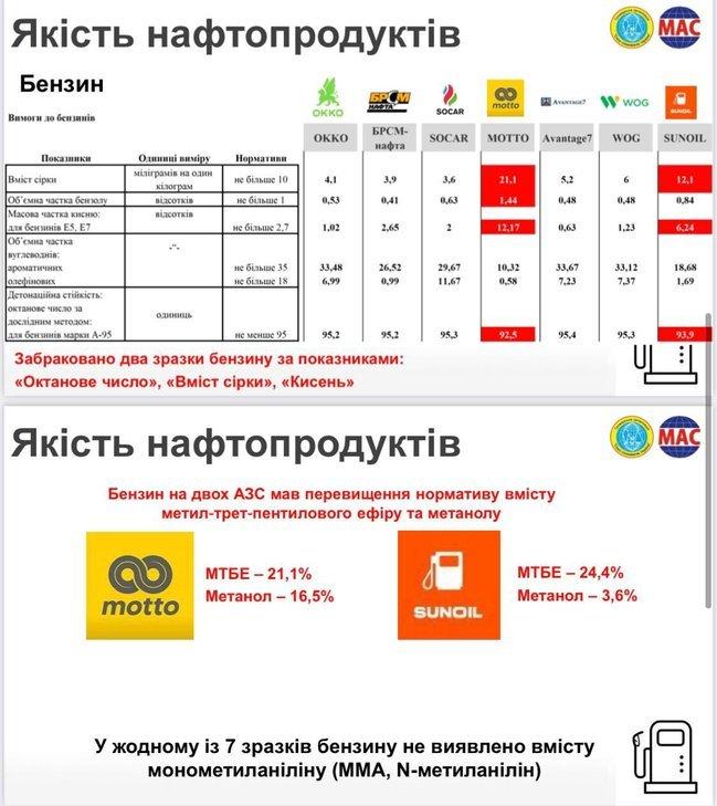У Києві перевірили якість ДП і бензину на семи найбільших АЗС: Порушення виявили у паливі MOTTO і SUNOIL
