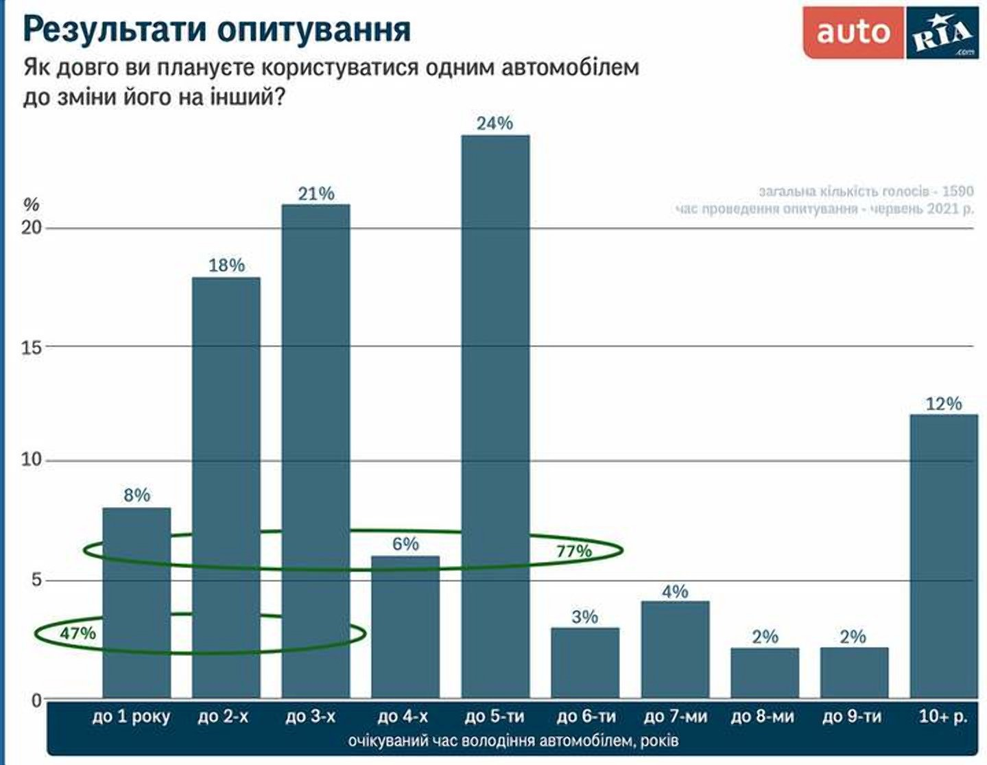 Как часто украинцы готовы менять авто, - опрос