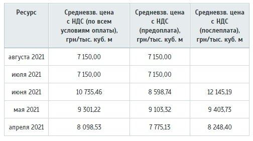 В Украине изменят тарифы на газ: что готовит рынок