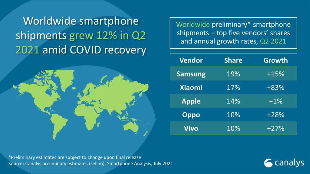 Xiaomi обійшла Apple з виробництва смартфонів у світі