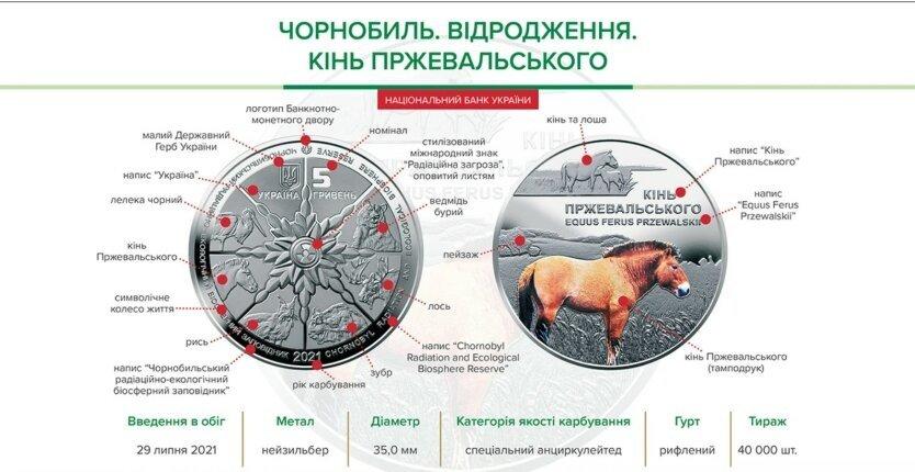 В Україні ввели в обіг нову монету з незвичайними зображеннями