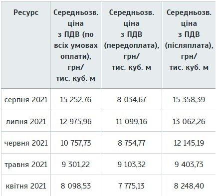 Цены на газ в Украине бьют рекорды: что будет с годовым тарифом