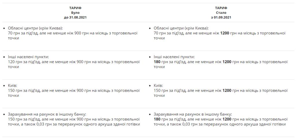 ПриватБанк підвищує тарифи для українців: які послуги подорожчають з вересня
