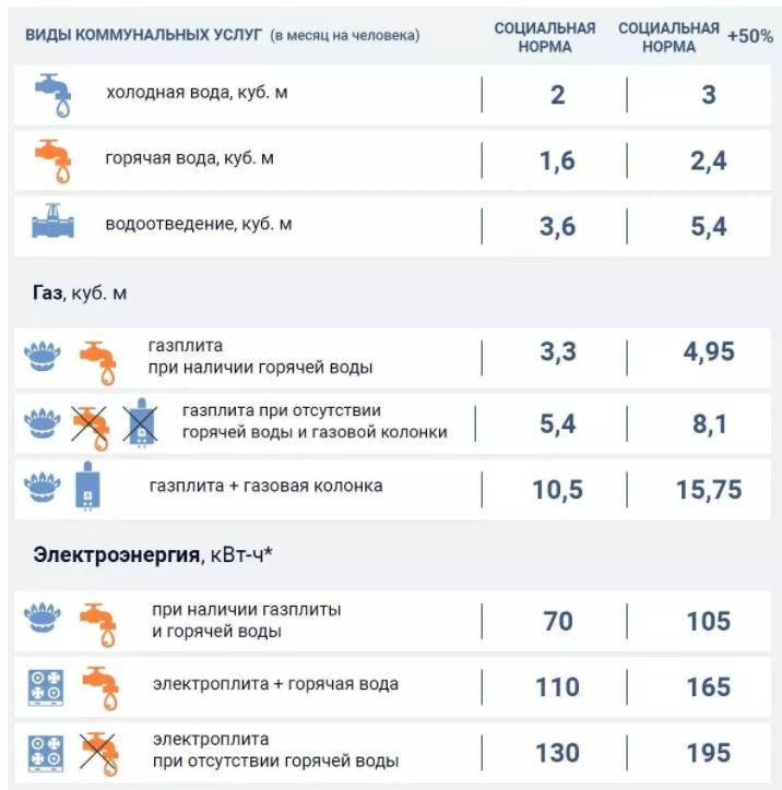 В Украине отменят льготы для субсидиантов: как изменятся нормы потребления воды и газа с 1 октября