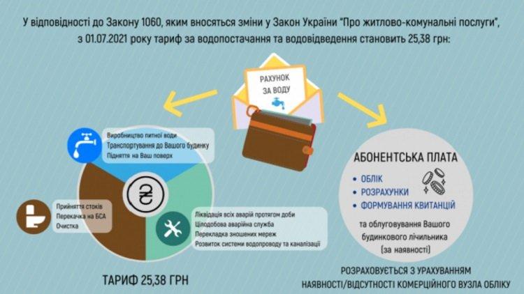 В Киеве выросли тарифы на воду: сколько придется платить потребителям
