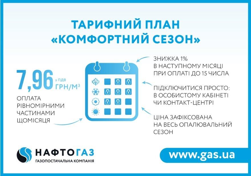 Нафтогаз оголосив про зміни в умовах оплати за газ з 1 жовтня: хто буде платити по-новому