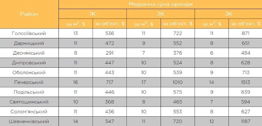 У Києві продовжують рости ціни на оренду квартир: названі найдорожчі і найдешевші райони