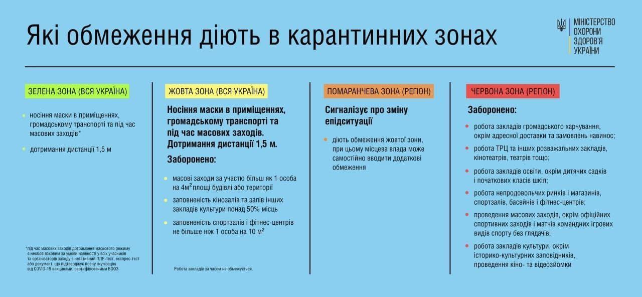"""Украина переходит в """"желтую"""" карантинную зону: кого и в каких областях коснутся ограничения"""