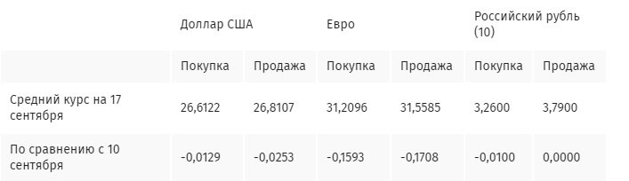 Курс доллара в Украине продолжает колебаться: на что рассчитывать тем, кто хранит деньги в американской валюте