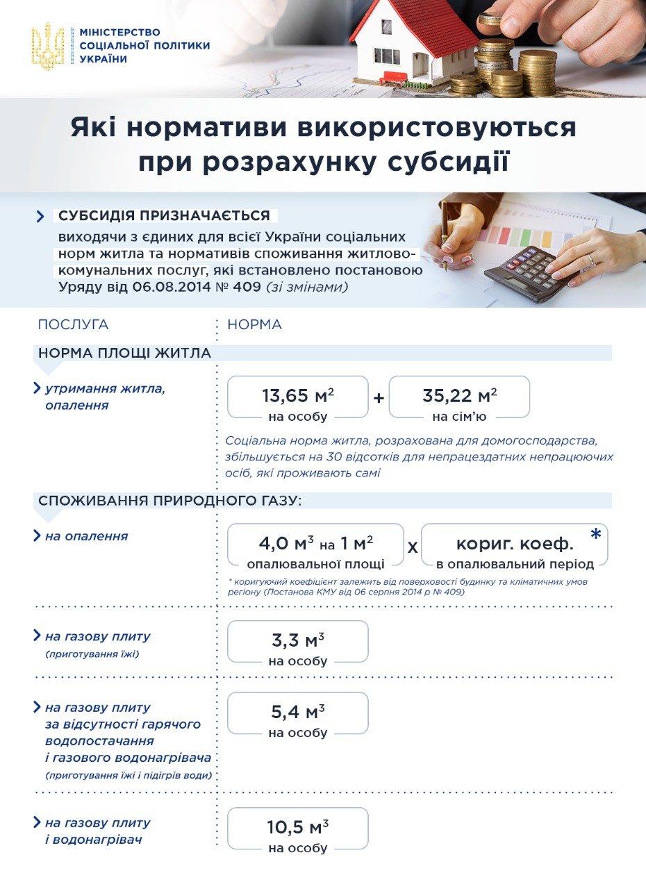 Через несколько дней украинцам урежут субсидии: в Кабмине обнародовали новые нормы потребления